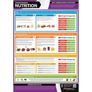posterfit understanding nutrition poster