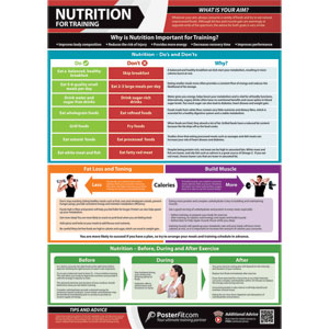 PosterFit Nutrition for Training Poster